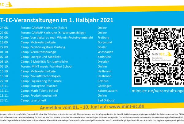 MINT EC Camps 2.HJ 2021 Dashboard Full HD